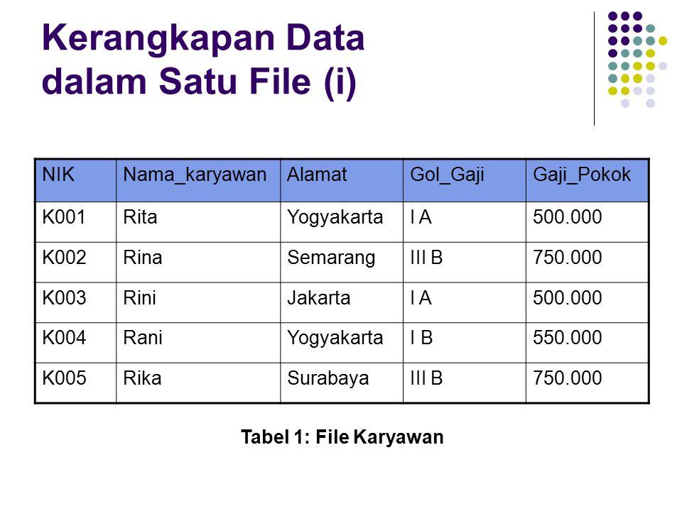 Kerangkapan Data dalam Satu File (i) NIKNama_karyawanAlamatGol_GajiGaji_Pokok K001RitaYogyakartaI A500.000 K002RinaSemarangIII B750.000 K003RiniJakartaI A500.000 K004RaniYogyakartaI B550.000 K005RikaSurabayaIII B750.000 Tabel 1: File Karyawan