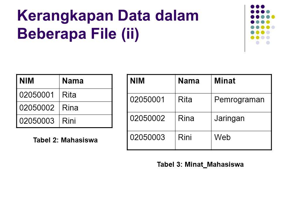 Kerangkapan Data dalam Beberapa File (ii) NIMNama 02050001Rita 02050002Rina 02050003Rini NIMNamaMinat 02050001RitaPemrograman 02050002RinaJaringan 02050003RiniWeb Tabel 2: Mahasiswa Tabel 3: Minat_Mahasiswa