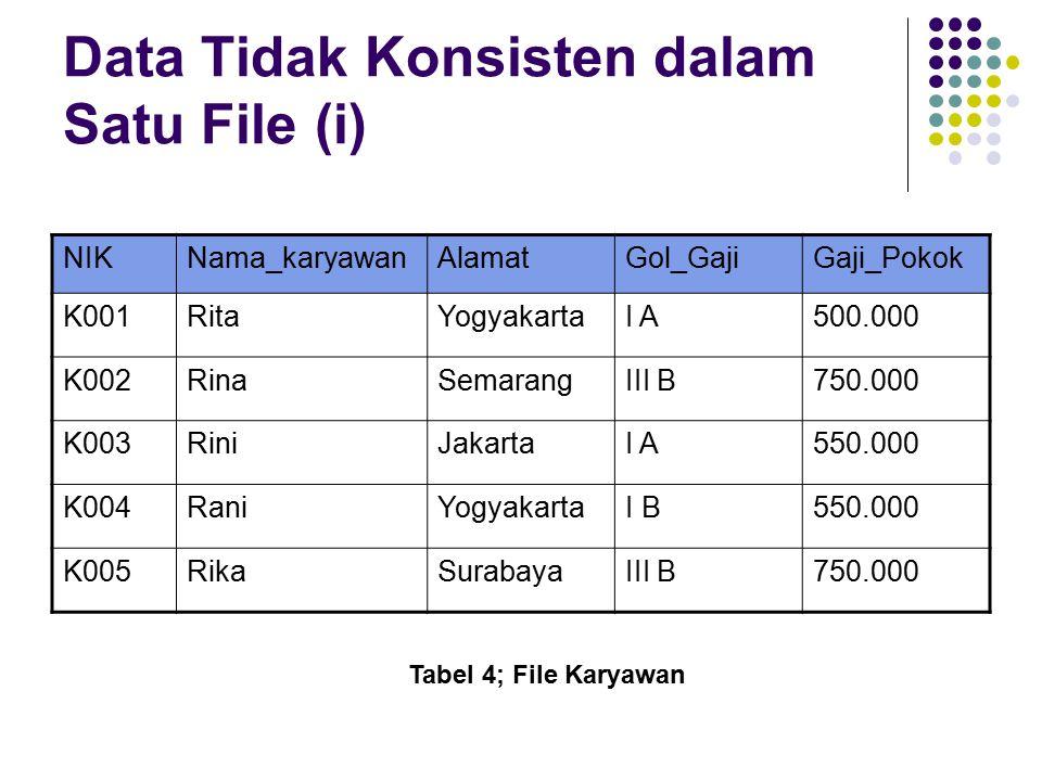 Data Tidak Konsisten dalam Satu File (i) NIKNama_karyawanAlamatGol_GajiGaji_Pokok K001RitaYogyakartaI A500.000 K002RinaSemarangIII B750.000 K003RiniJakartaI A550.000 K004RaniYogyakartaI B550.000 K005RikaSurabayaIII B750.000 Tabel 4; File Karyawan
