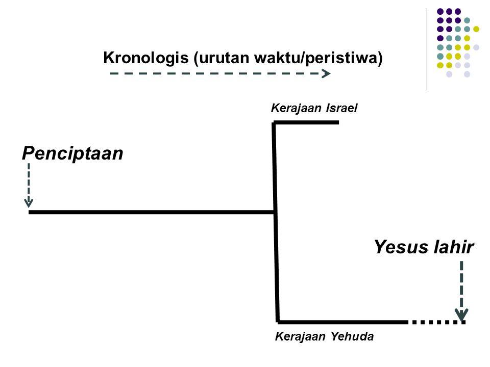 Penciptaan Yesus lahir Kronologis (urutan waktu/peristiwa) Kerajaan Israel Kerajaan Yehuda