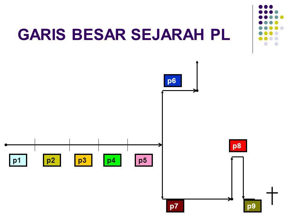 GARIS BESAR SEJARAH PL p1 p9 p8 p7 p6 p5p4p3p2 f