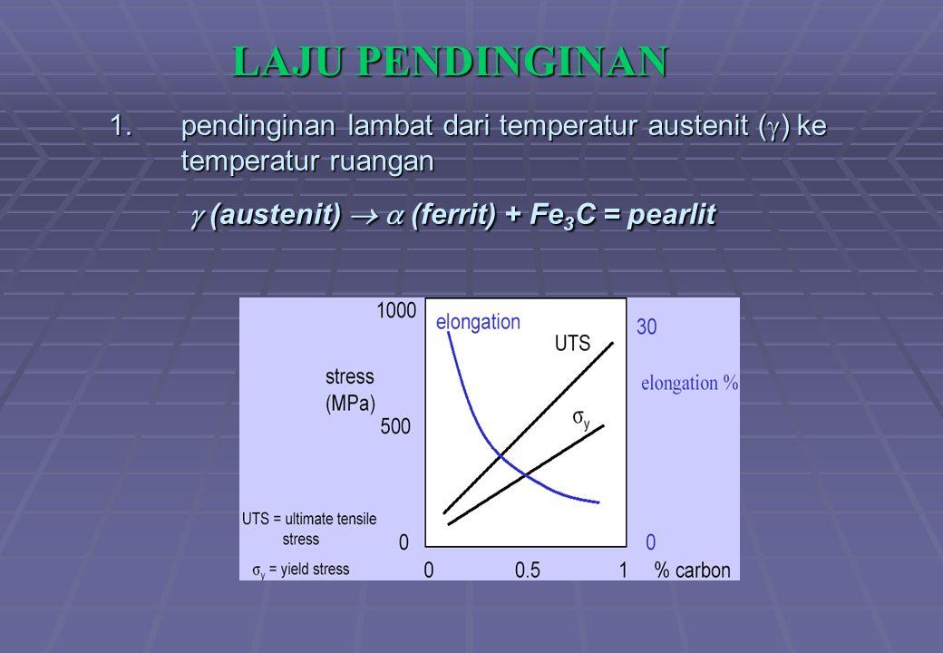 1.pendinginan lambat dari temperatur austenit (  ) ke temperatur ruangan  (austenit)   (ferrit) + Fe 3 C = pearlit LAJU PENDINGINAN