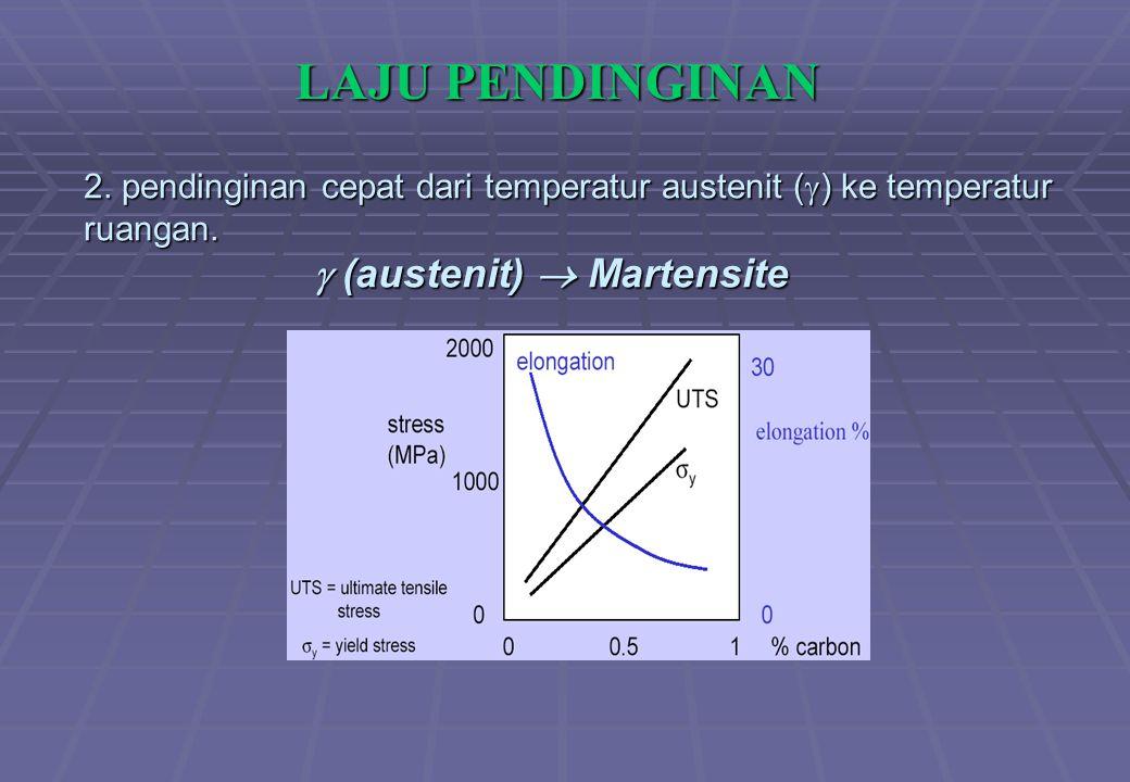 2. pendinginan cepat dari temperatur austenit (  ) ke temperatur ruangan.  (austenit)  Martensite LAJU PENDINGINAN