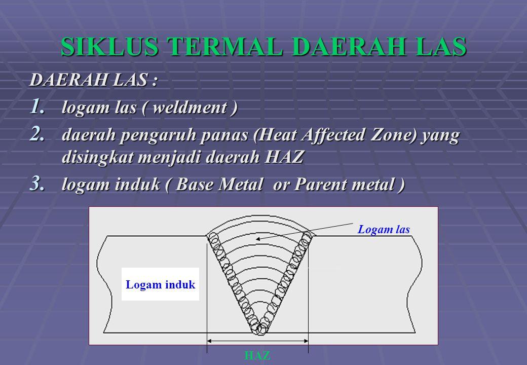 SIKLUS TERMAL DAERAH LAS DAERAH LAS : 1. logam las ( weldment ) 2. daerah pengaruh panas (Heat Affected Zone) yang disingkat menjadi daerah HAZ 3. log
