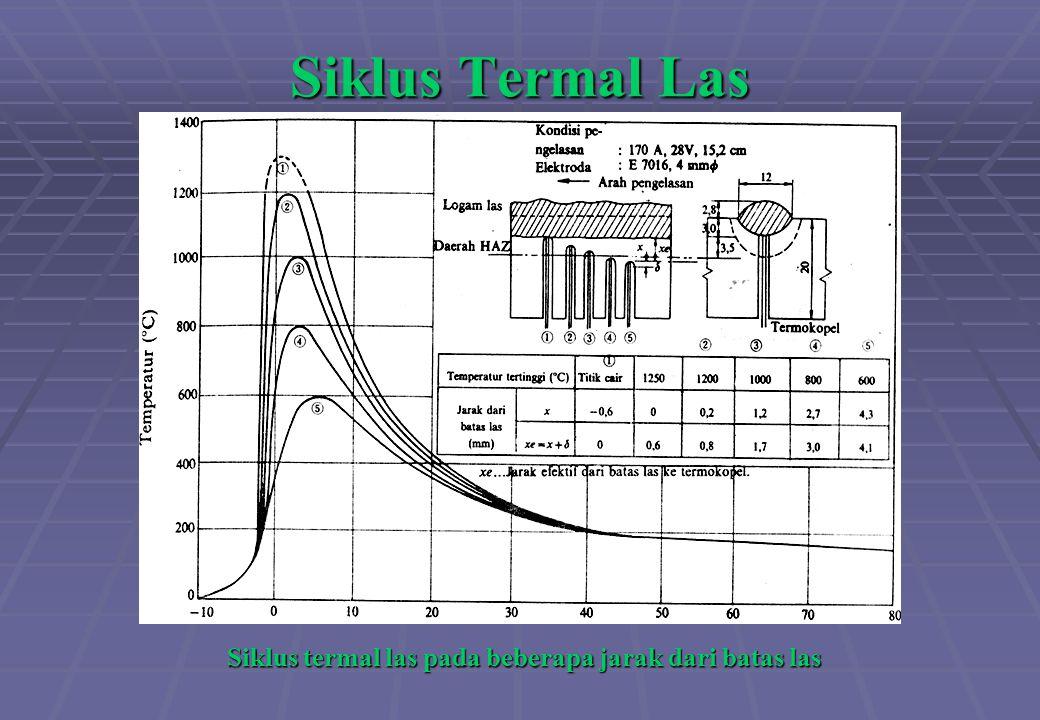 Siklus Termal Las Siklus termal las pada beberapa jarak dari batas las