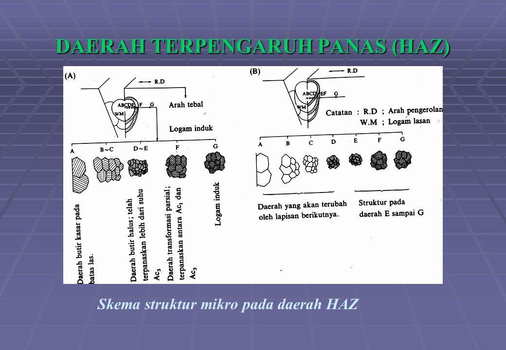 DAERAH TERPENGARUH PANAS (HAZ) Skema struktur mikro pada daerah HAZ