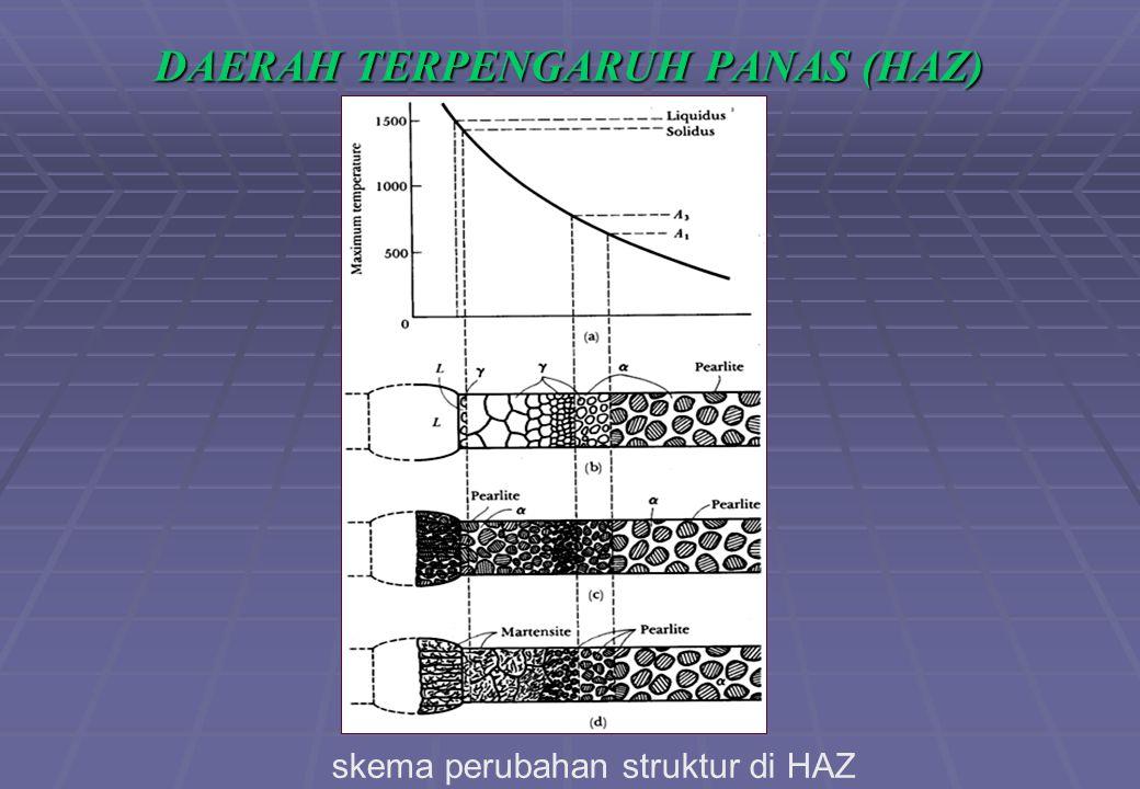 DAERAH TERPENGARUH PANAS (HAZ) skema perubahan struktur di HAZ