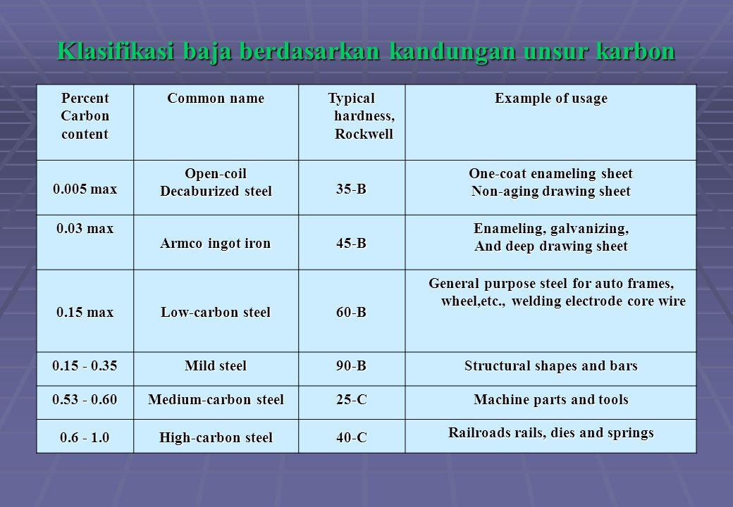 Klasifikasi baja berdasarkan kandungan unsur karbon PercentCarboncontent Common name Typical hardness, Rockwell Example of usage 0.005 max Open-coil D
