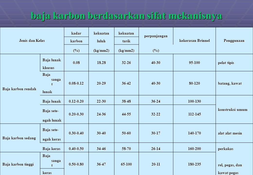 baja karbon berdasarkan sifat mekanisnya Jenis dan Kelas kadarkekuatankekuatan perpanjangan kekerasan Brinnel Penggunaan karbonluluhtarik (%)(kg/mm2)(