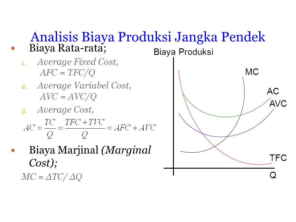 Analisis Biaya Produksi Jangka Pendek Biaya Rata-rata; 1. Average Fixed Cost, AFC = TFC/Q 2. Average Variabel Cost, AVC = AVC/Q 3. Average Cost, Biaya