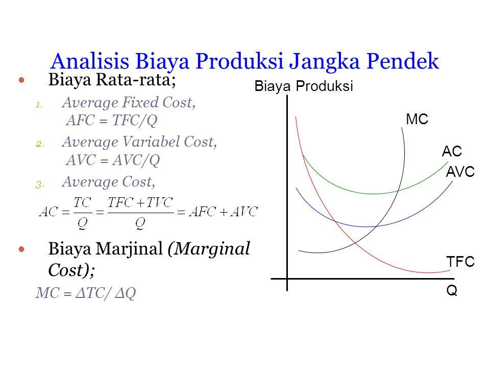 Perilaku Biaya Produksi Jangka Pendek Perubahan output menaik (Increasing return to input variable); fungsi output; Q = bX + cX 2 fungsi biaya;TC = a +bQ – cQ 2 TVC = bQ – CQ 2 ; TFC = a AC > AVC > MC Perubahan output tetap (constan return to input variable); fungsi output;Q = bX fungsi biaya;TC = a + bQ TVC = bQ ; TFC = a AC > AVC = MC