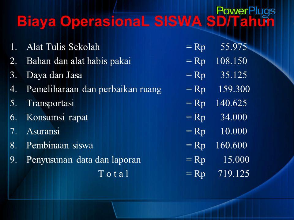 Biaya OperasionaL SISWA SD/Tahun 1.Alat Tulis Sekolah = Rp 55.975 2.Bahan dan alat habis pakai = Rp 108.150 3.Daya dan Jasa = Rp 35.125 4.Pemeliharaan