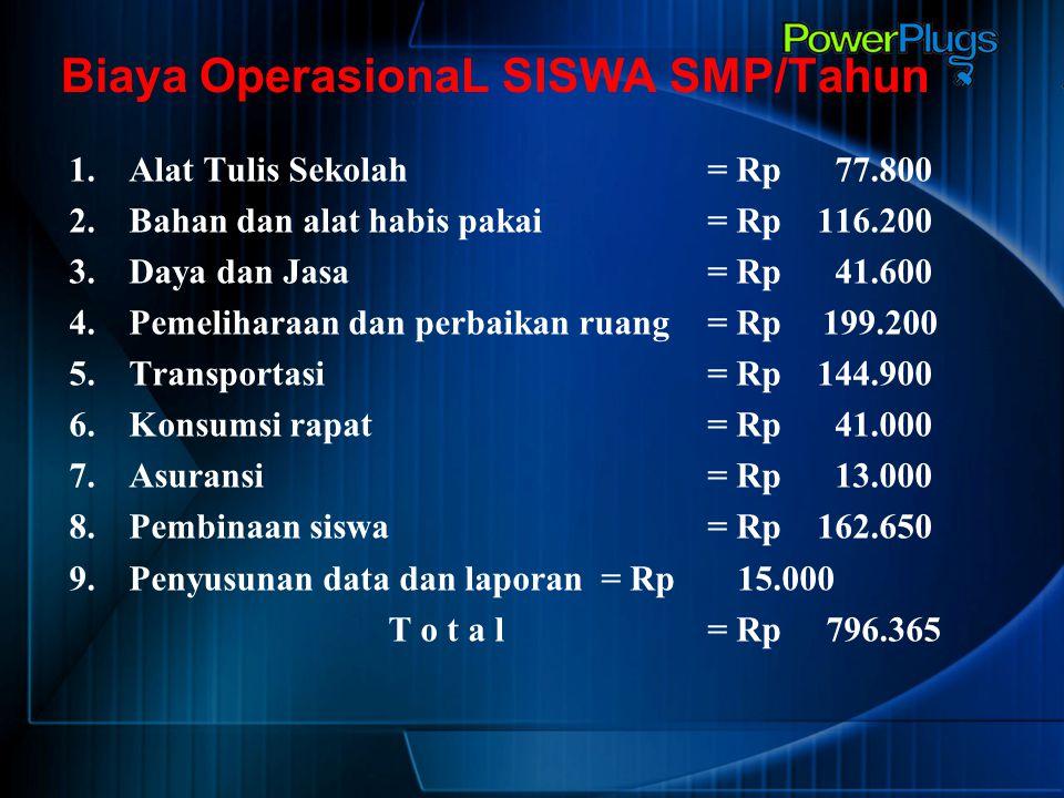 Biaya OperasionaL SISWA SMP/Tahun 1.Alat Tulis Sekolah = Rp 77.800 2.Bahan dan alat habis pakai = Rp 116.200 3.Daya dan Jasa = Rp 41.600 4.Pemeliharaa
