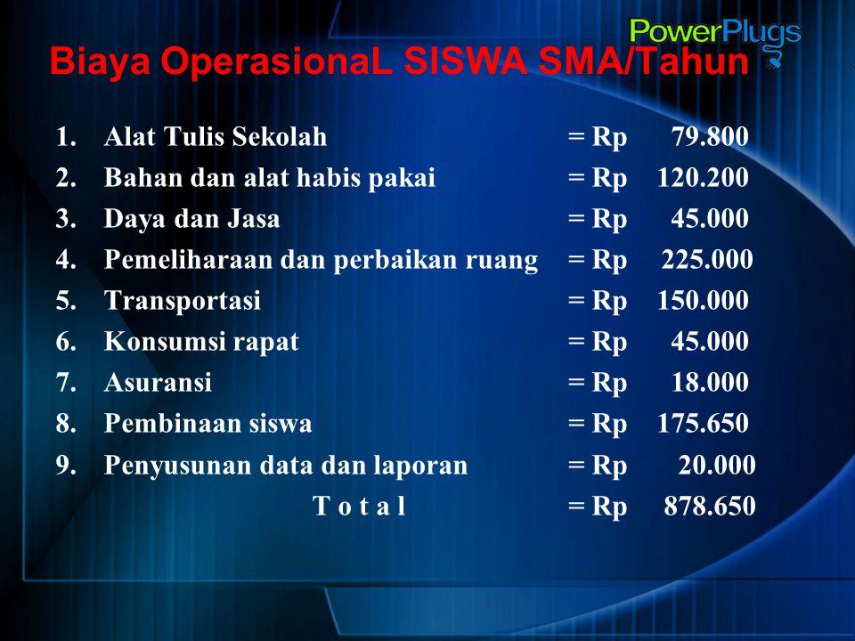 Biaya OperasionaL SISWA SMA/Tahun 1.Alat Tulis Sekolah = Rp 79.800 2.Bahan dan alat habis pakai = Rp 120.200 3.Daya dan Jasa = Rp 45.000 4.Pemeliharaa