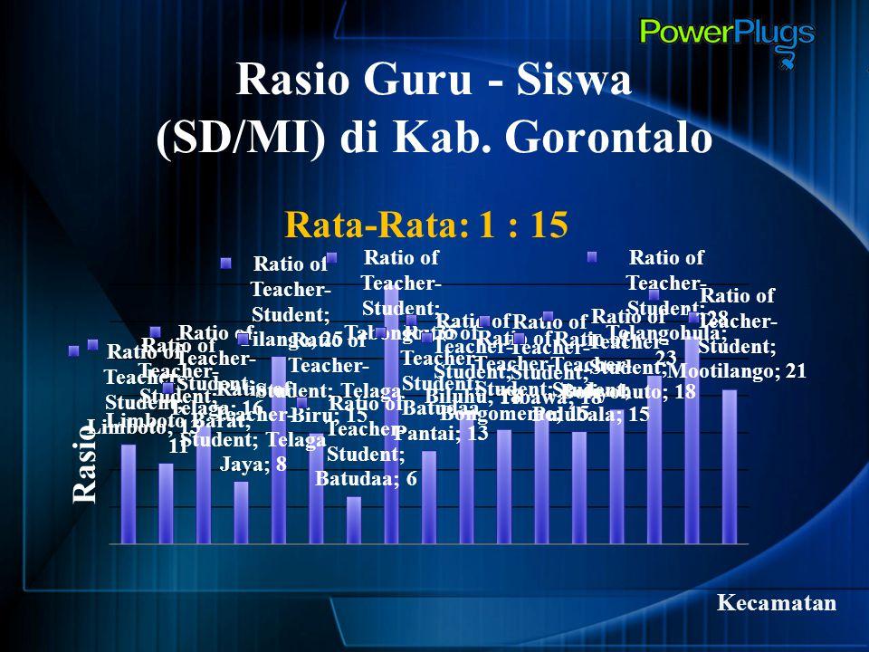 Rasio Guru - Siswa (SD/MI) di Kab. Gorontalo Rata-Rata: 1 : 15