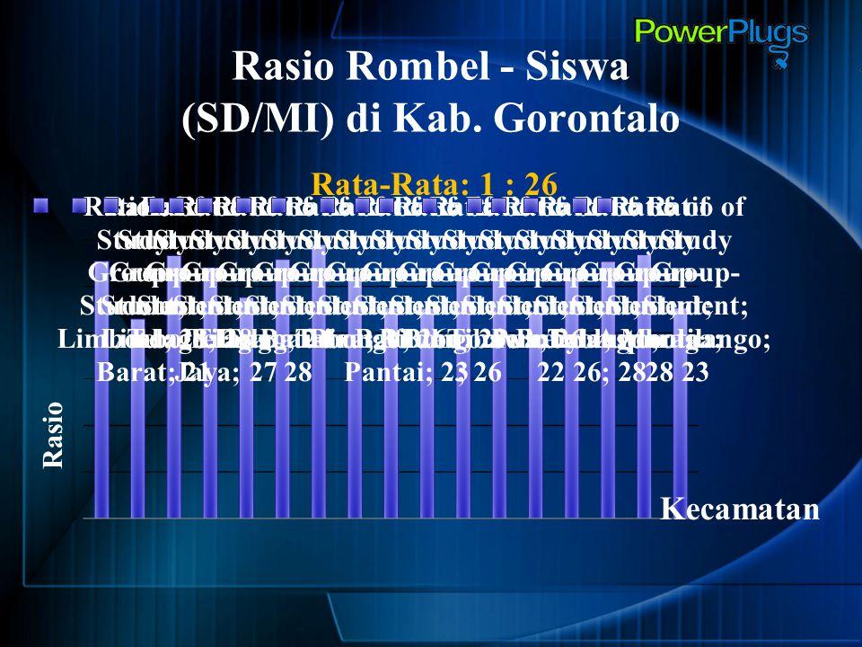 Rasio Rombel - Siswa (SD/MI) di Kab. Gorontalo Rata-Rata: 1 : 26