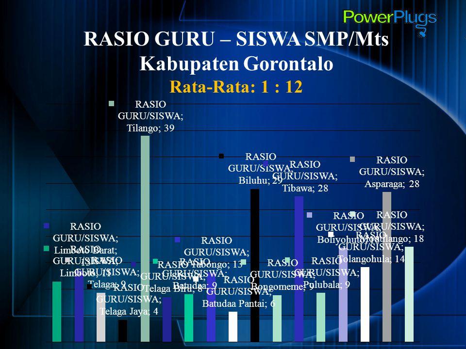 RASIO GURU – SISWA SMP/Mts Kabupaten Gorontalo Rata-Rata: 1 : 12
