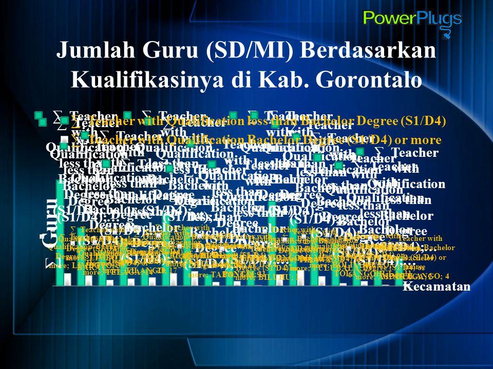 Jumlah Guru (SD/MI) Berdasarkan Kualifikasinya di Kab. Gorontalo