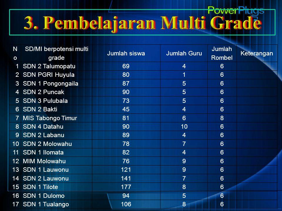 NoNo SD/MI berpotensi multi grade Jumlah siswaJumlah Guru Jumlah Rombel Keterangan 1SDN 2 Talumopatu6946 2SDN PGRI Huyula8016 3SDN 1 Pongongaila8756 4