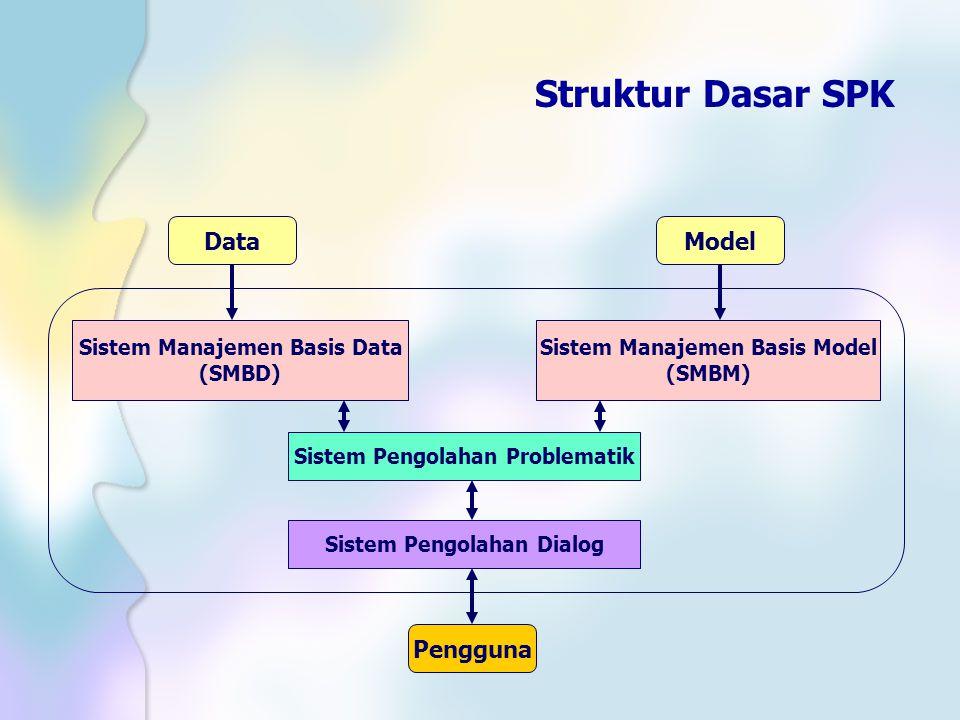 Struktur Dasar SPK DataModel Sistem Manajemen Basis Data (SMBD) Sistem Manajemen Basis Model (SMBM) Sistem Pengolahan Problematik Sistem Pengolahan Di