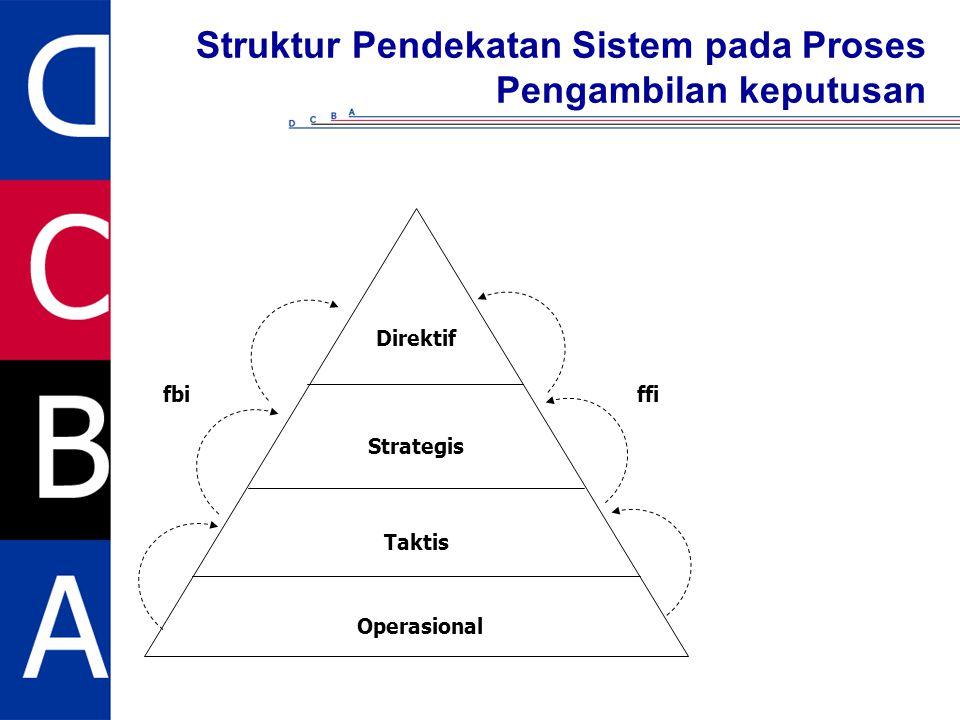 Struktur Pendekatan Sistem pada Proses Pengambilan keputusan Direktif Strategis Taktis Operasional fbiffi