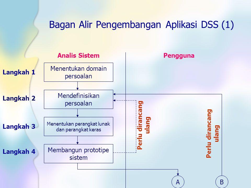 Bagan Alir Pengembangan Aplikasi DSS (1) Analis SistemPengguna Langkah 1 Menentukan domain persoalan Mendefinisikan persoalan Menentukan perangkat lun