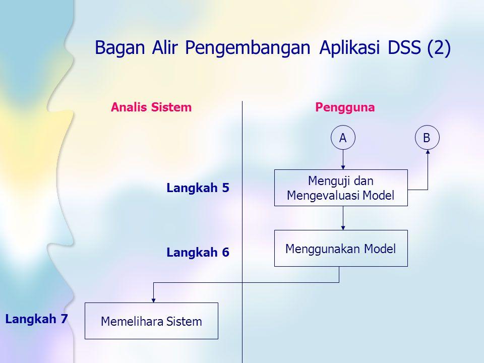 Bagan Alir Pengembangan Aplikasi DSS (2) AB Menguji dan Mengevaluasi Model Menggunakan Model Memelihara Sistem Langkah 7 Langkah 6 Langkah 5 Analis Si