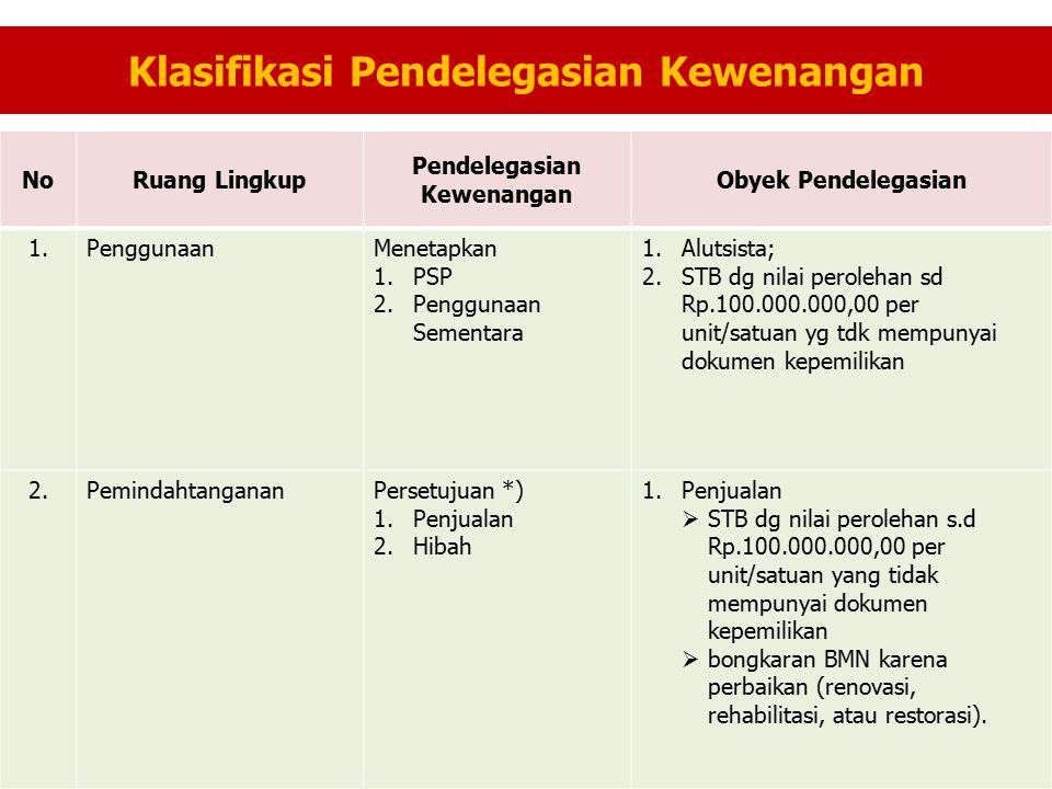 Klasifikasi Pendelegasian Kewenangan NoRuang Lingkup Pendelegasian Kewenangan Obyek Pendelegasian 1.PenggunaanMenetapkan 1.PSP 2.Penggunaan Sementara