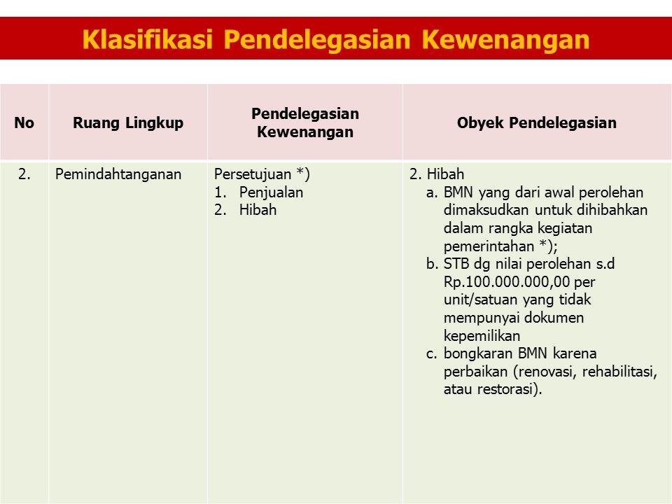 Klasifikasi Pendelegasian Kewenangan NoRuang Lingkup Pendelegasian Kewenangan Obyek Pendelegasian 2.PemindahtangananPersetujuan *) 1.Penjualan 2.Hibah