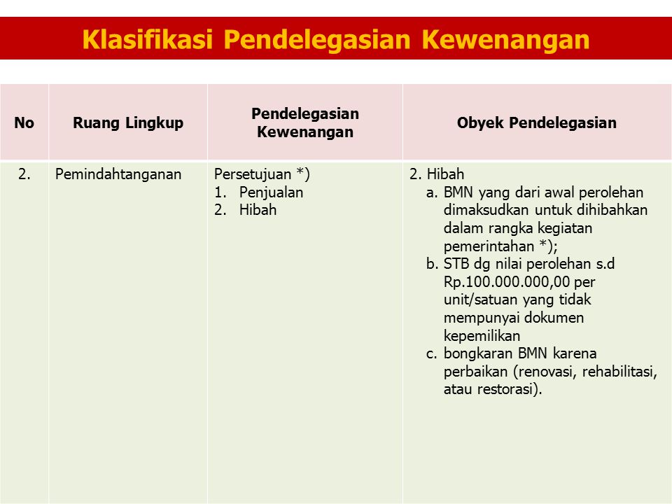 Klasifikasi Pendelegasian Kewenangan NoRuang Lingkup Pendelegasian Kewenangan Obyek Pendelegasian 2.PemindahtangananPersetujuan *) 1.Penjualan 2.Hibah a.BMN yang dari awal perolehan dimaksudkan untuk dihibahkan dalam rangka kegiatan pemerintahan *); b.STB dg nilai perolehan s.d Rp.100.000.000,00 per unit/satuan yang tidak mempunyai dokumen kepemilikan c.bongkaran BMN karena perbaikan (renovasi, rehabilitasi, atau restorasi).