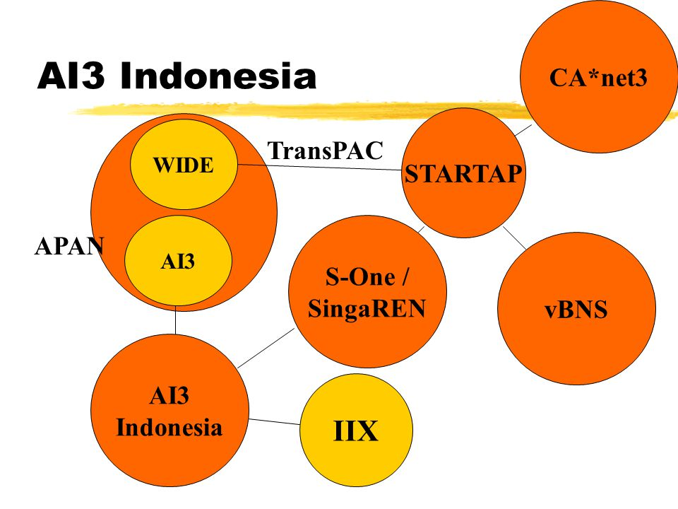 AI3 Indonesia AI3 Indonesia IIX WIDE AI3 S-One / SingaREN vBNS STARTAP CA*net3 TransPAC APAN