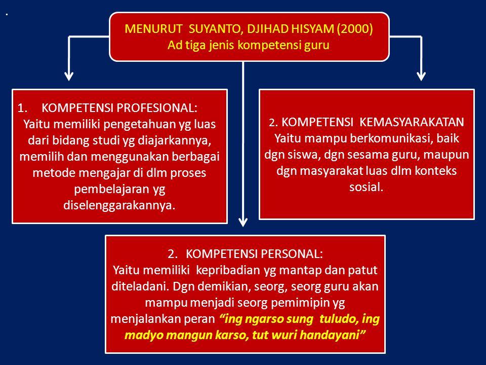. MENURUT SUYANTO, DJIHAD HISYAM (2000) Ad tiga jenis kompetensi guru 1.KOMPETENSI PROFESIONAL: Yaitu memiliki pengetahuan yg luas dari bidang studi y