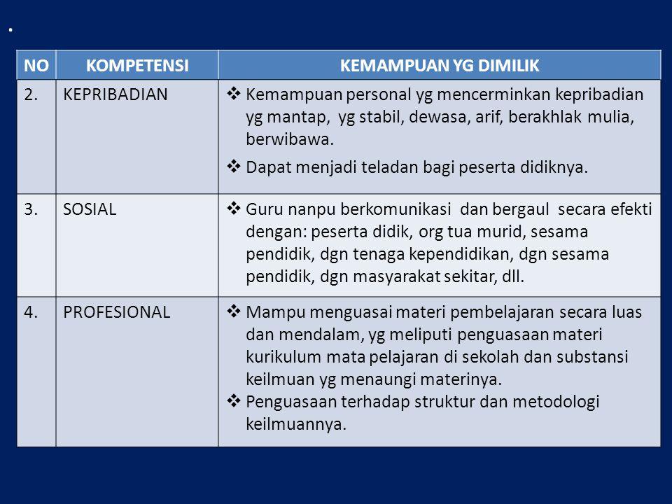 Semua kompetensi guru tsb di atas dlm praktiknya merupakan satu kesatuan yg utuh.