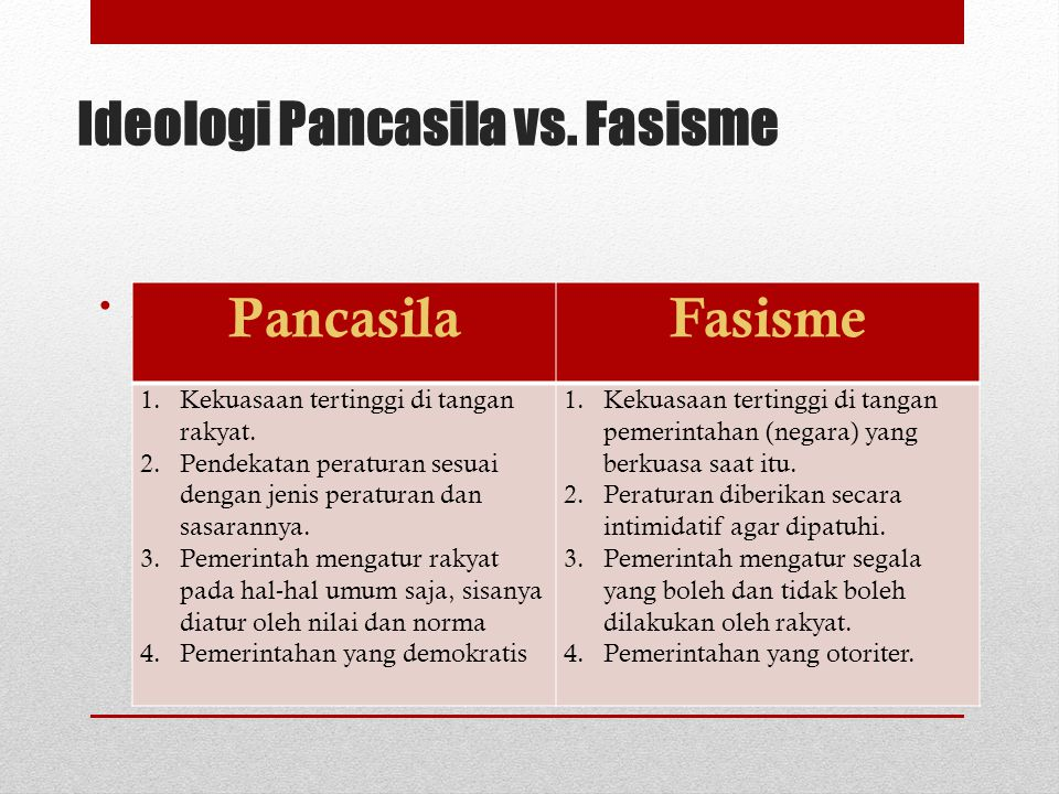 Ideologi Pancasila vs. Liberalisme  Persamaan Sama-sama menganut sistem demokrasi, di mana semua orang berhak menyuarakan pendapatnya.