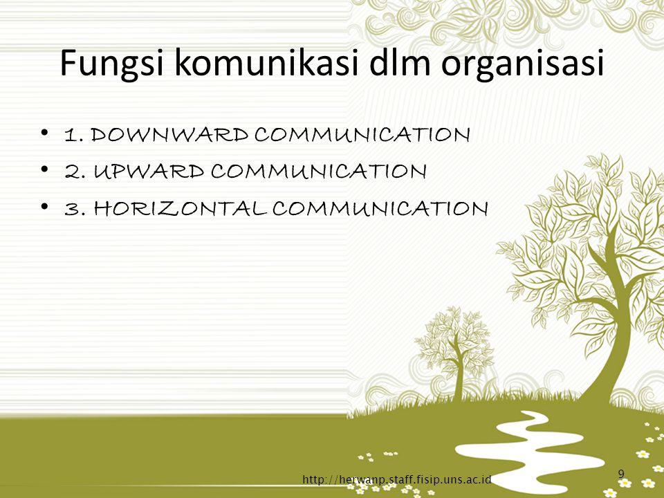 Fungsi komunikasi dlm organisasi 1. DOWNWARD COMMUNICATION 2. UPWARD COMMUNICATION 3. HORIZONTAL COMMUNICATION http://herwanp.staff.fisip.uns.ac.id 9