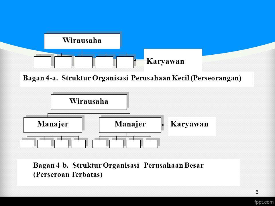 Wirausaha Karyawan Bagan 4-a. Struktur Organisasi Perusahaan Kecil (Perseorangan) Wirausaha Manajer Karyawan Bagan 4-b. Struktur Organisasi Perusahaan