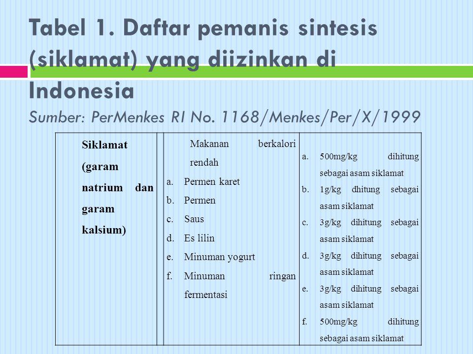 Tabel 1. Daftar pemanis sintesis (siklamat) yang diizinkan di Indonesia Sumber: PerMenkes RI No. 1168/Menkes/Per/X/1999 Siklamat (garam natrium dan ga