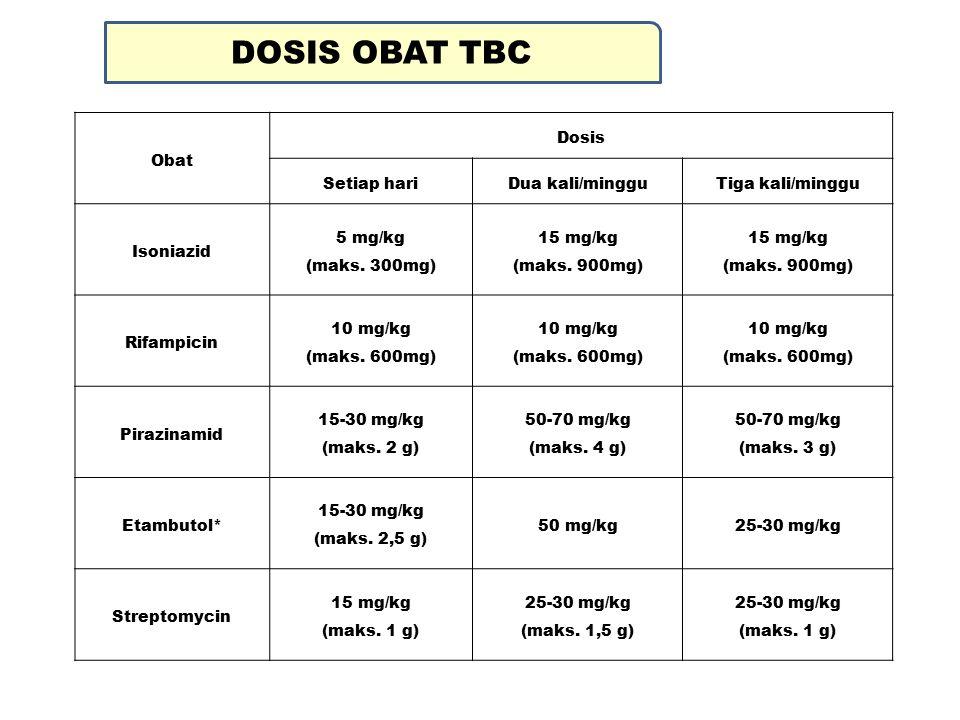 Obat Dosis Setiap hariDua kali/mingguTiga kali/minggu Isoniazid 5 mg/kg (maks.