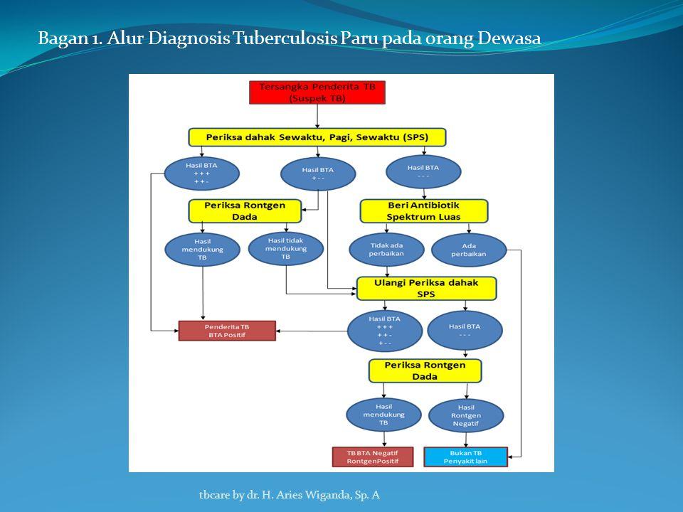  Suspek dengan BTA Negatif  Penderita dengan BTA Positif - Penderita tersebut diduga mengalami komplikasi - Penderita yang sering hemoptitis berat, - Hanya 1 dari 3 Spesimen dahak SPS hasilnya BTA positif.