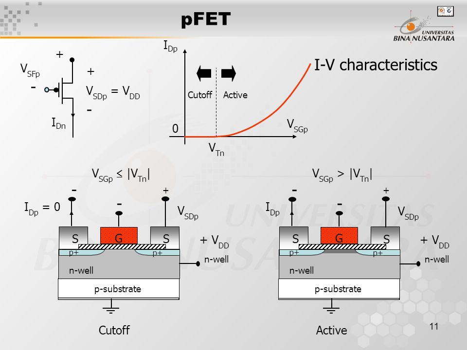 11 I-V characteristics p-substrate S G S + - V SGp  |V Tn | I Dp = 0 V SDp - n-well p+ + V DD n-well Cutoff p-substrate S G S + - V SGp > |V Tn | I D