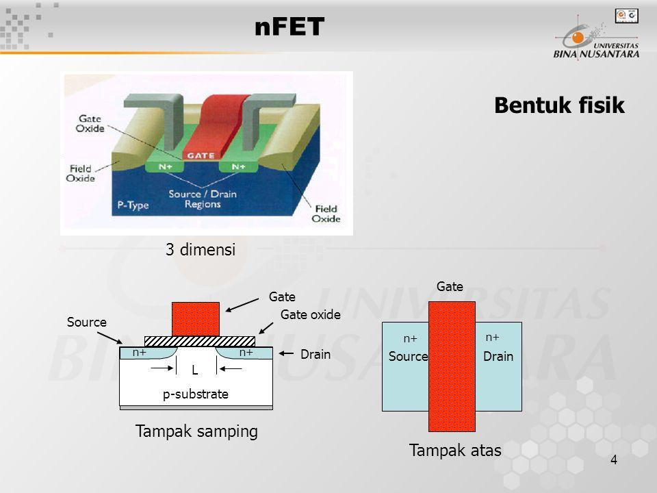 4 nFET Gate Gate oxide Drain Source L p-substrate n+ Tampak samping n+ SourceDrain Gate Tampak atas 3 dimensi Bentuk fisik