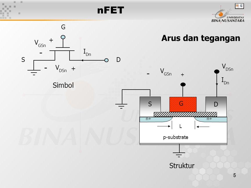 6 Pengaturan kanal p-substrate n+ S G D + - V GSn < V Tn I Dn = 0 V DSn Cut off p-substrate n+ S G D + - V GSn > V Tn I Dn mengalir V DSn Active n+ Source n+ Drain V GSn  V Tn Q e = 0 CUT off n+ Source n+ Drain V GSn > V Tn QeQe kanal Active nFET