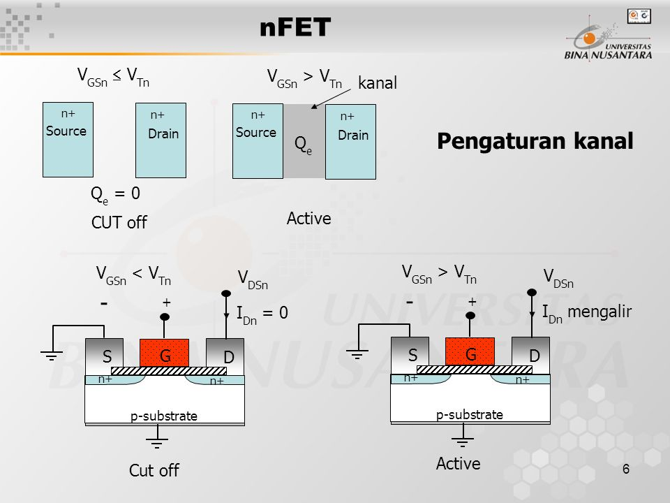 6 Pengaturan kanal p-substrate n+ S G D + - V GSn < V Tn I Dn = 0 V DSn Cut off p-substrate n+ S G D + - V GSn > V Tn I Dn mengalir V DSn Active n+ So