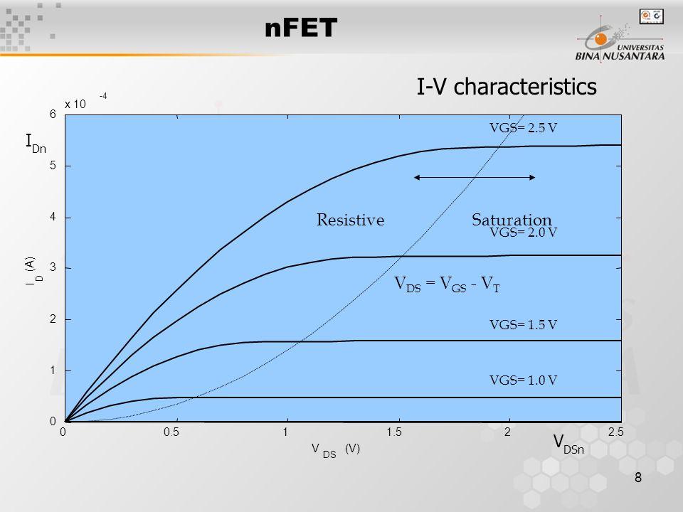 8 00.511.522.5 0 1 2 3 4 5 6 x 10 -4 V DS (V) I D (A) VGS= 2.5 V VGS= 2.0 V VGS= 1.5 V VGS= 1.0 V ResistiveSaturation V DS = V GS - V T I-V characteri