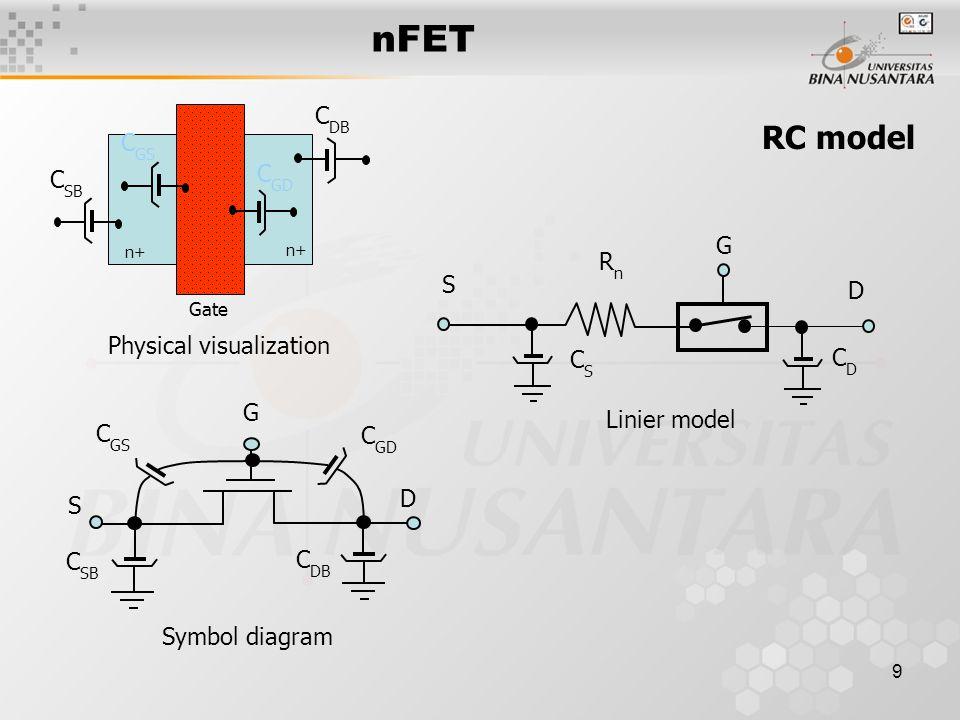 10 pFET Gate p-substrate n+ nFET Gate p+ p-substrate n-well pFET n  p p  n D S I Dp + - G - + V SDp Struktur Simbol p-substrate S G D + - V SDp I Dp V SGp - n-well p+ + V DD n-well