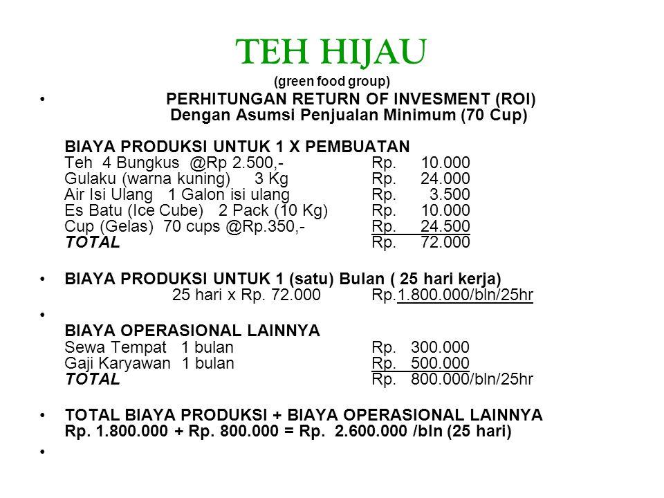 TEH HIJAU (green food group) PERHITUNGAN RETURN OF INVESMENT (ROI) Dengan Asumsi Penjualan Minimum (70 Cup) BIAYA PRODUKSI UNTUK 1 X PEMBUATAN Teh 4 Bungkus @Rp 2.500,-Rp.