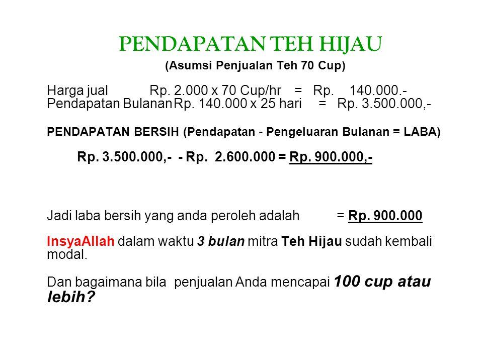 PENDAPATAN TEH HIJAU (Asumsi Penjualan Teh 70 Cup) Harga jual Rp. 2.000 x 70 Cup/hr= Rp. 140.000.- Pendapatan BulananRp. 140.000 x 25 hari= Rp. 3.500.