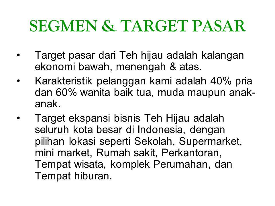 SEGMEN & TARGET PASAR Target pasar dari Teh hijau adalah kalangan ekonomi bawah, menengah & atas. Karakteristik pelanggan kami adalah 40% pria dan 60%
