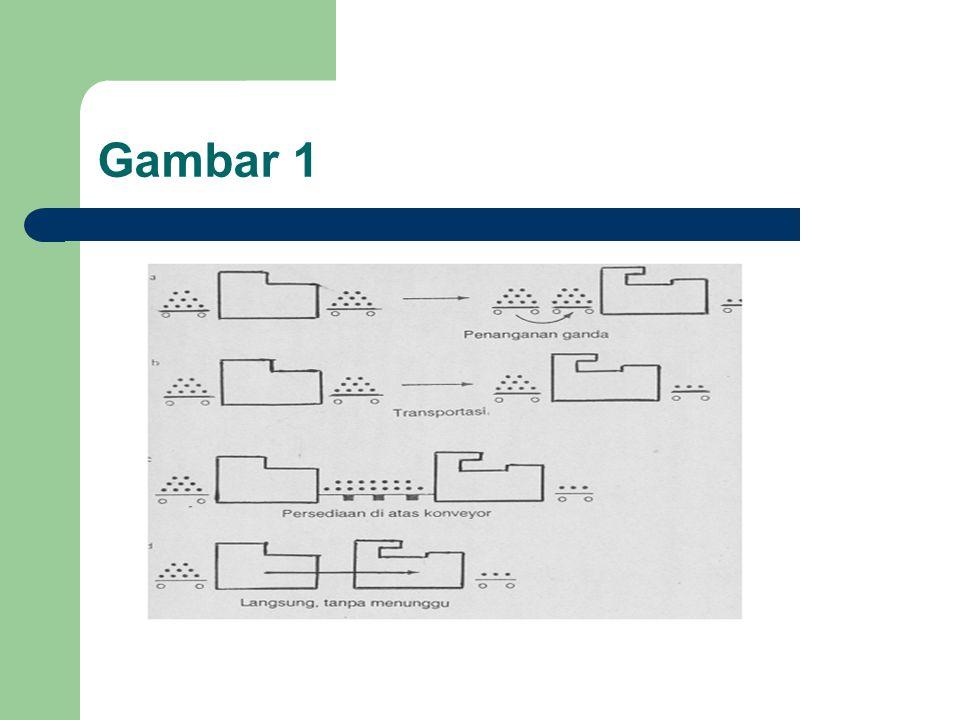 Lanjutan 3 metode untuk merepresentasikan tata letak yg dirancang: 1.