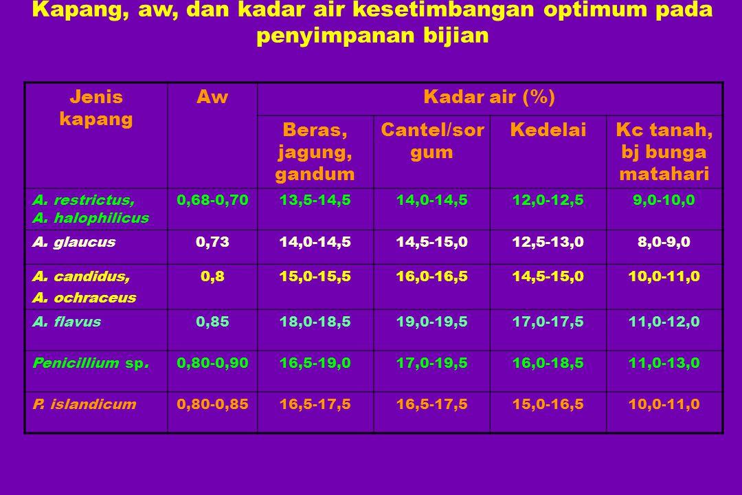 Kapang, aw, dan kadar air kesetimbangan optimum pada penyimpanan bijian Jenis kapang AwKadar air (%) Beras, jagung, gandum Cantel/sor gum KedelaiKc ta